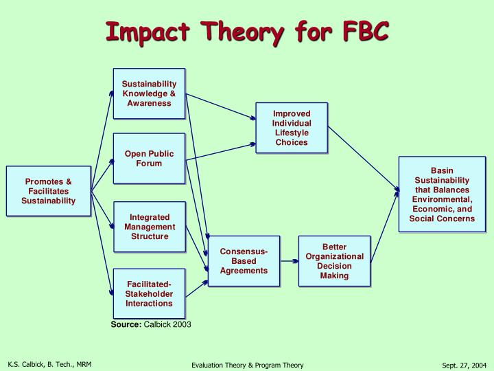 Impact Theory for FBC