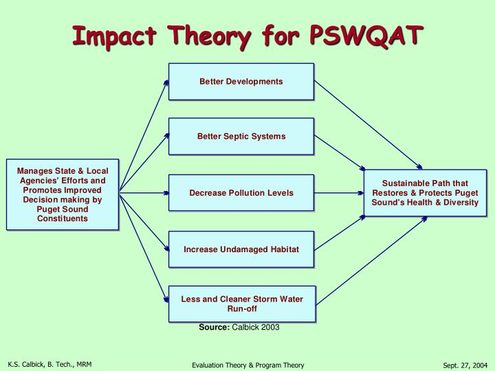 Impact Theory for PSWQAT
