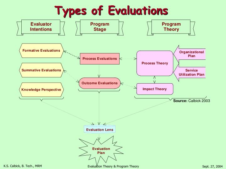 Types of Evaluations