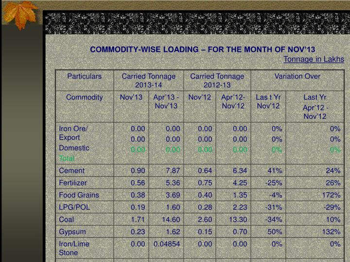 Commodity wise loading for the month of nov 13