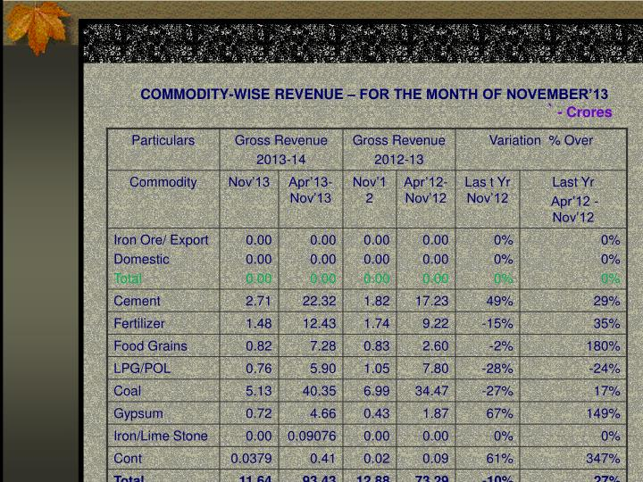 Commodity wise revenue for the month of november 13