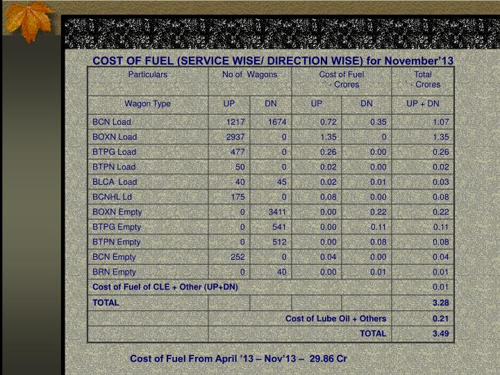 COST OF FUEL (SERVICE WISE/ DIRECTION WISE) for November'13