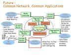 future common network common applications
