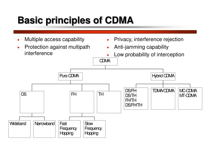 basics of cdma Cdma technology allows users to occupy the same frequency allocations in a given band at the same time and article give its working, types and applications.