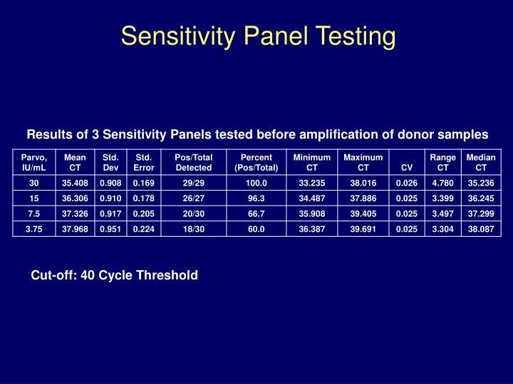 Sensitivity Panel Testing