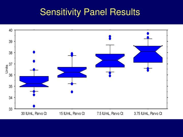 Sensitivity Panel Results