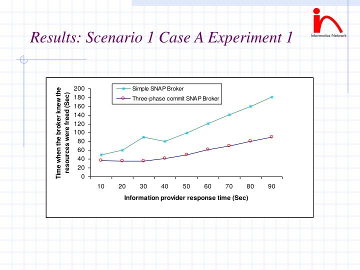Results: Scenario 1 Case A Experiment 1