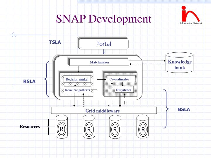 SNAP Development