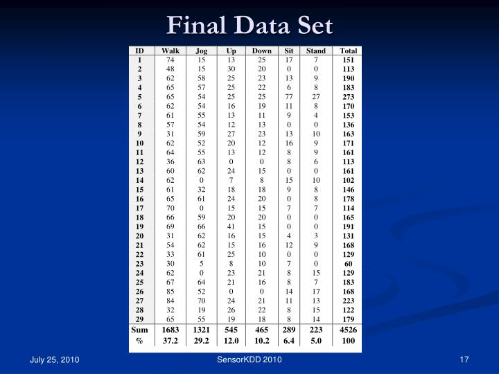 Final Data Set