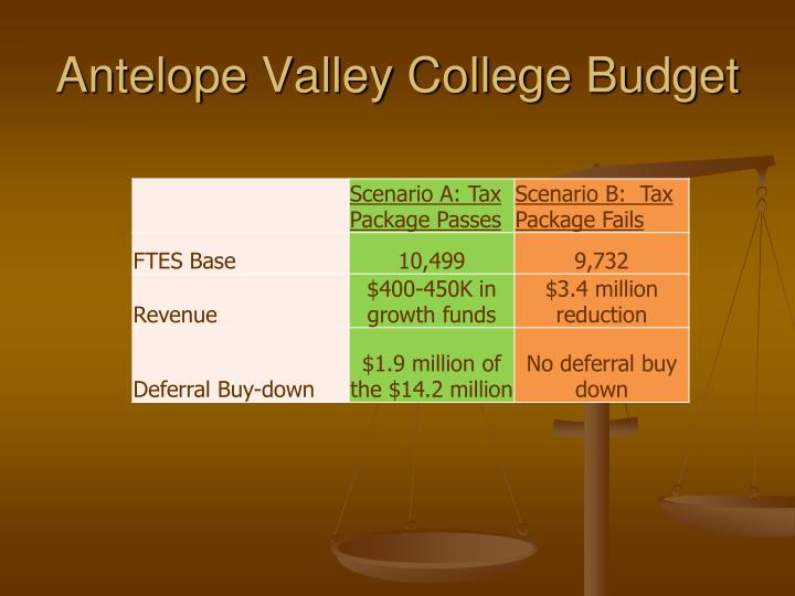 Antelope Valley College Budget