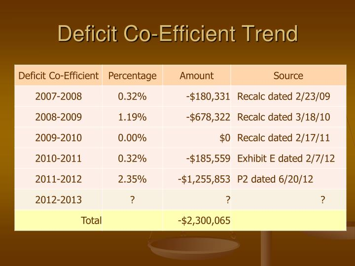 Deficit Co-Efficient Trend
