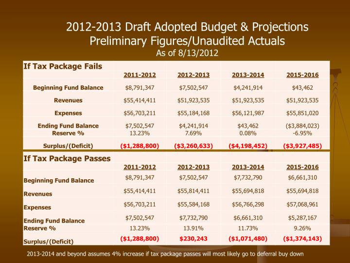 2012-2013 Draft Adopted Budget & Projections