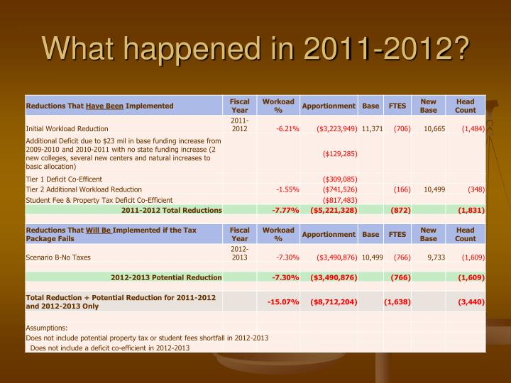 What happened in 2011-2012?