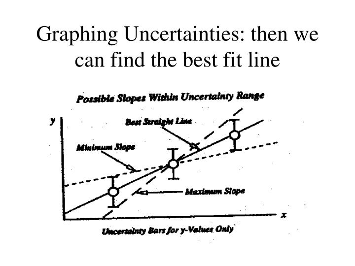 Graphing Uncertainties: then we can find the best fit line