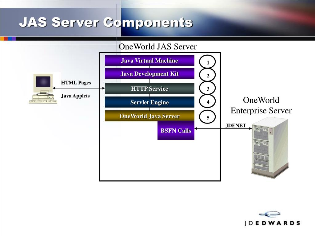 PPT - Java Application Server (JAS): Components and Architecture