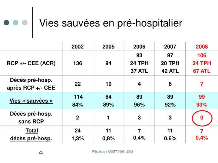 Vies sauvées en pré-hospitalier