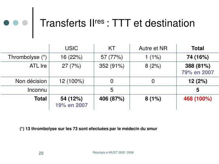 Transferts II