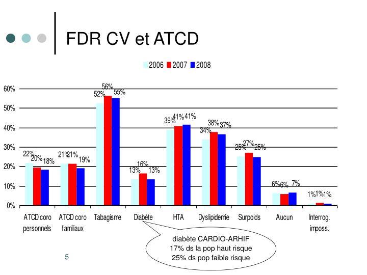 FDR CV et ATCD
