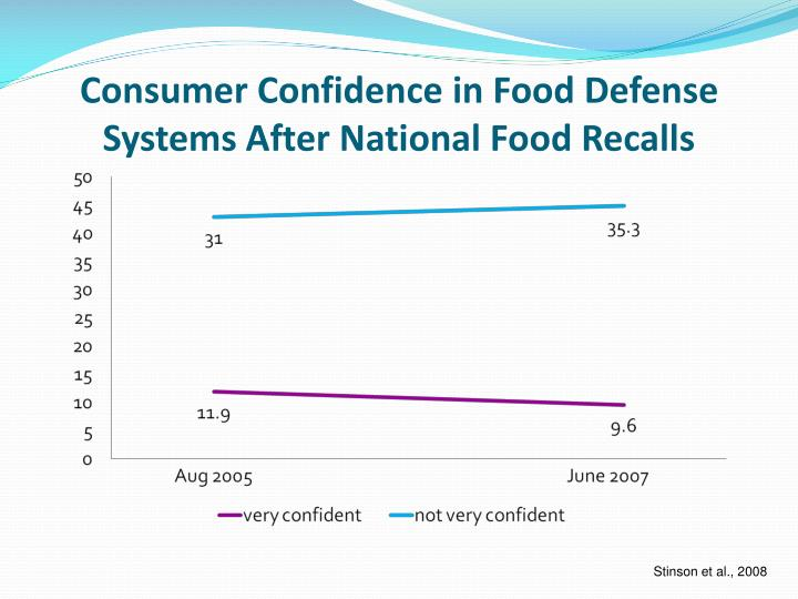 Consumer Confidence in Food Defense Systems After National Food Recalls