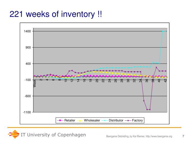 221 weeks of inventory !!