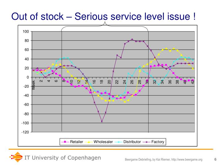 Out of stock – Serious service level issue !