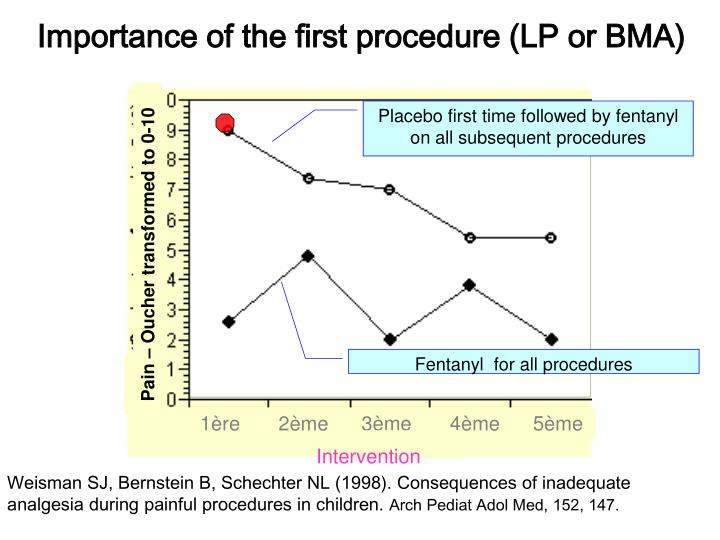Importance of the first procedure (LP or BMA)