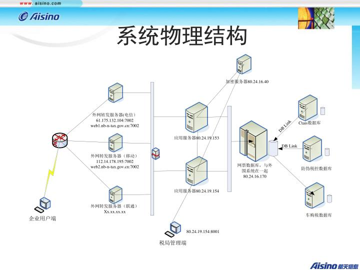 系统物理结构