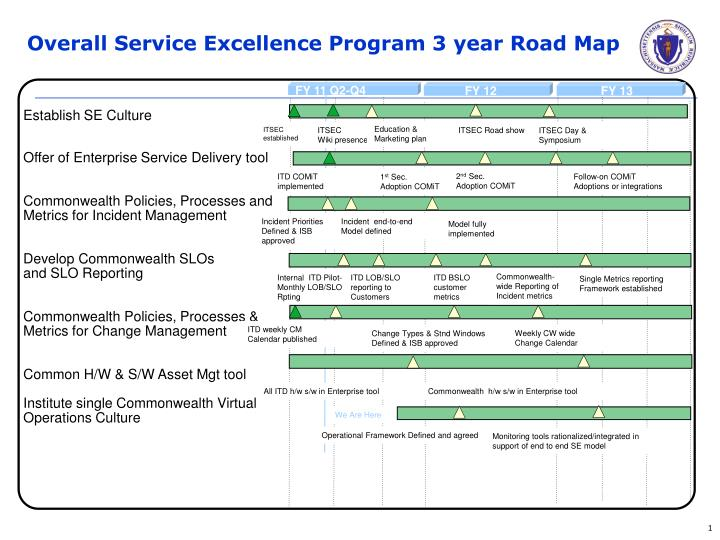 PPT - Overall Service Excellence Program 3 year Road Map