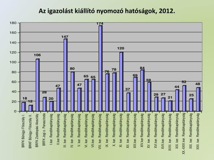 Az igazolást kiállító nyomozó hatóságok, 2012.