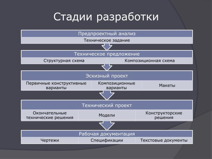 Стадии разработки
