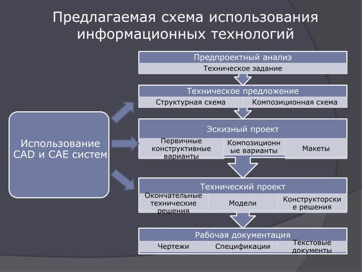 Предлагаемая схема использования информационных технологий