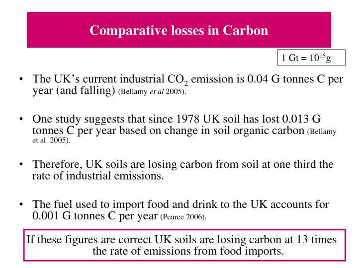 Comparative losses in Carbon