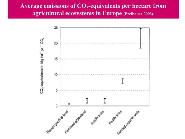 Average emissions of CO