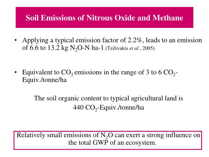 Soil Emissions of Nitrous Oxide and Methane