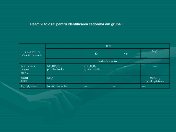 Reactivi folositi pentru identificarea cationilor din grupa I