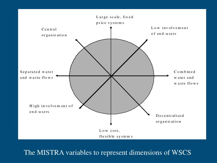 The MISTRA variables to represent dimensions of WSCS