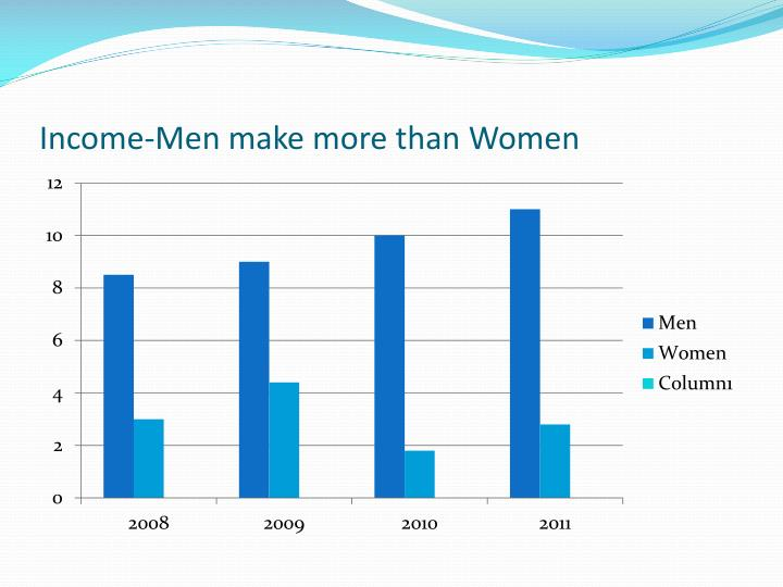 Income-Men make more than Women