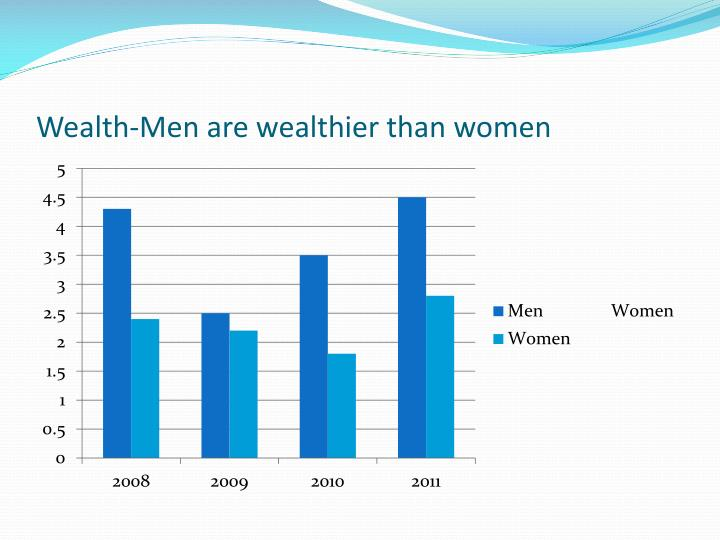 Wealth-Men are wealthier than women