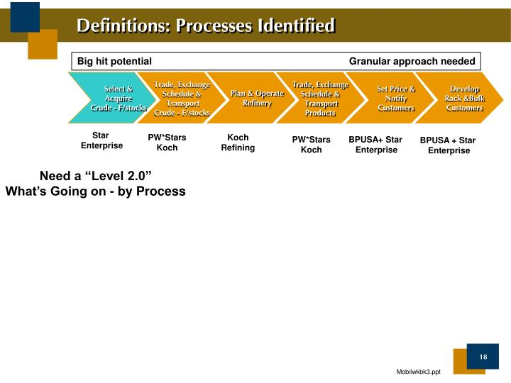 Definitions: Processes Identified