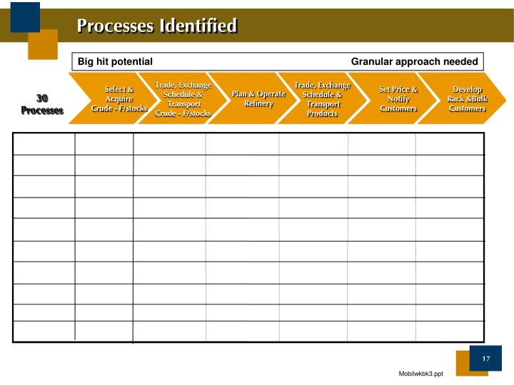 Processes Identified