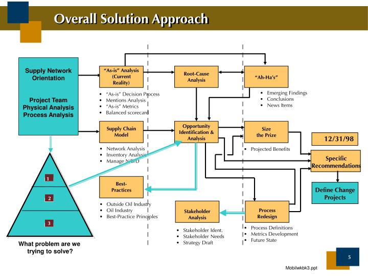 Overall Solution Approach
