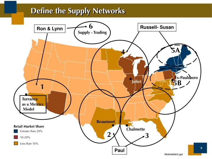 Define the Supply Networks