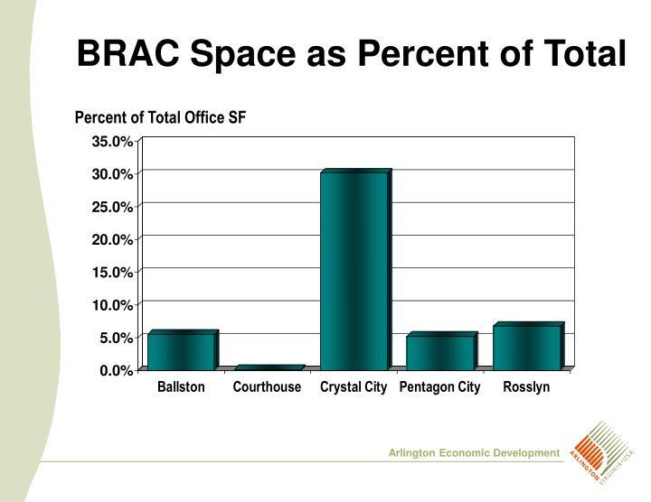 BRAC Space as Percent of Total