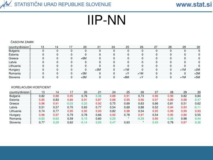 IIP-NN
