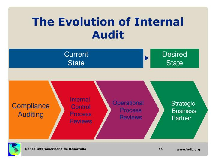 Ppt The Development Of The Internal Auditing Function To