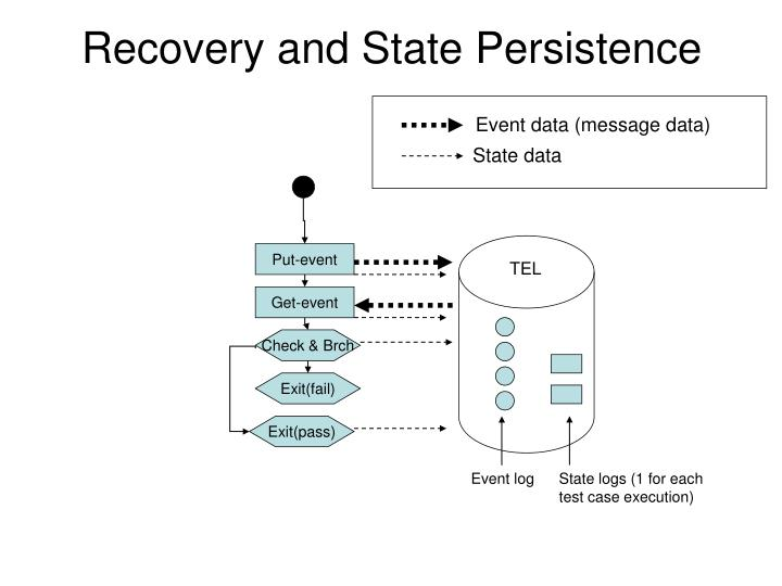 Recovery and State Persistence