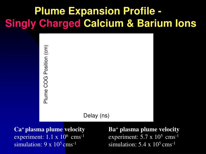 Plume Expansion Profile -