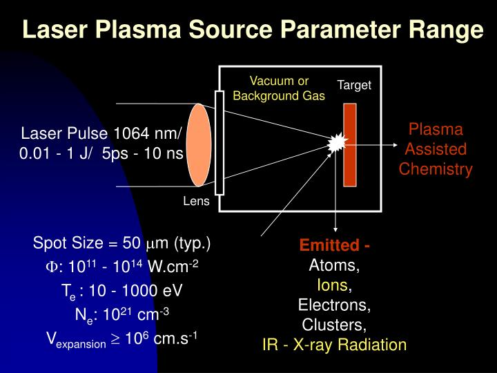 Laser Plasma Source Parameter Range