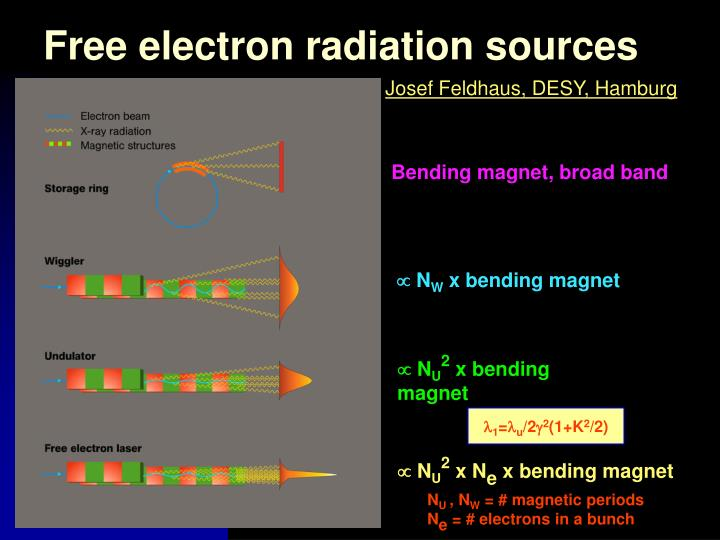 Free electron radiation sources