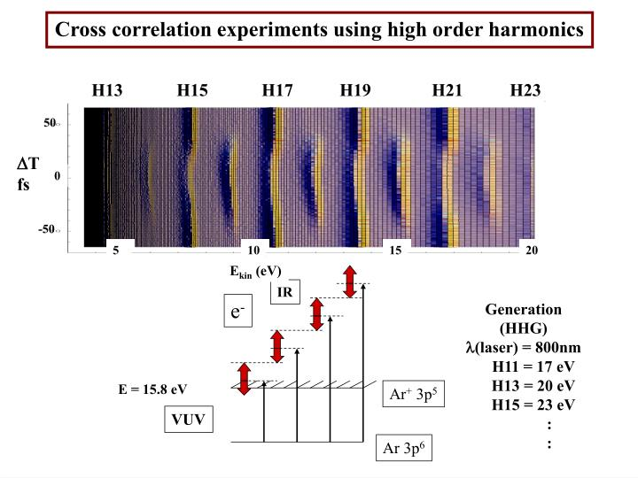 Cross correlation experiments using high order harmonics